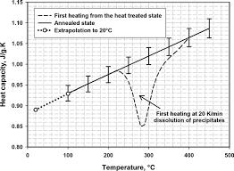 Specific Heat Table Specific Heat Capacity Of Aluminium Alloy Al 7si 0 3mg High Purity