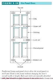 Standard Door Width Interior Standard Bedroom Door Size Door Heights Doorway Height Door