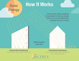 passive solar greenhouse ceres greenhouse