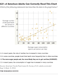 the art and science of the scatterplot pew research center