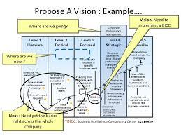 Business Intelligence Vision Statement Exles by Sle Business Intelligence Strategy Executive Summary
