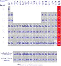 Most Reactive Metals On The Periodic Table Periodic Table Of The Elements Noble Gases