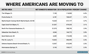 Powerball Map Us Metro Area Domestic Migration Map Business Insider