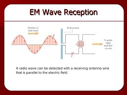 how do electromagnetic waves travel images Basics of production transmission and reception of electromagnetic jpg