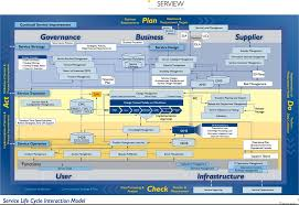 mapa de processos da biblioteca itil v3 technology pinterest