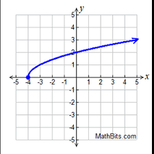 Graphing Square Root Functions Worksheet Square Root And Cube Root Functions Practice Mathbitsnotebook A1