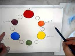 making a watercolor color wheel youtube