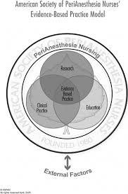 the aspn u0027s ebp conceptual model framework for perianesthesia