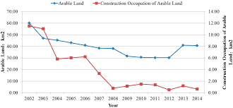 sustainability free full text urban land expansion and