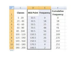 Frequency Distribution Table How Do I Create A Polygon Frequency Graph Using Excel Techwalla Com