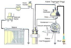 famolahx rangkaian sistem pengapian konvensional