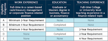 2 year degree eligibility requirements ctp