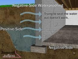 Blind Side Definition Waterproofing Membranes Information Engineering360