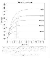 gross motor function measure tests u0026 measures