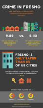 27 best crime statistics images on pinterest statistics crime