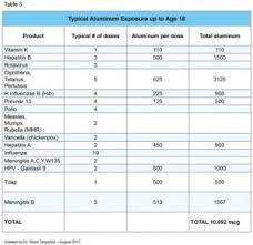 Vaccine Injury Table New Study Vaccine Manufacturers U0026 Fda Regulators Caught Hiding