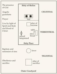 What Is The Meaning Of Drape Old Testament Student Manual Genesis 2samuel Exodus 25 U201330 35 U201340