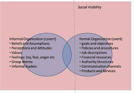 Formal Credit And Informal Credit formal and informal organization features advantages and disadvantages