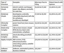 how to nda during u201cpatent pending u201d everynda