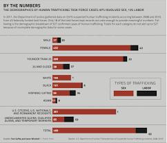 Human Trafficking Estimates by Bay Area Agencies Improvise Tactics To Battle Trafficking San