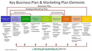 business plan format xls startup business planlate exles uk exle doc tech pdf plan
