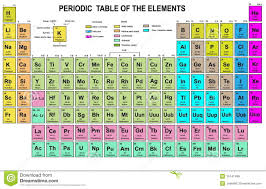 Periodic Table Of Mixology Elements
