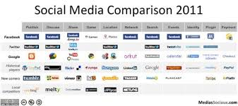 Social Media Landscape by Dr4ward How Has The Social Media Landscape Changed Since 2008