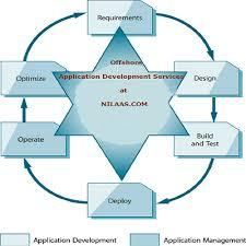 software development service provider from delhi
