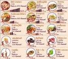 รายการอาหารจานเดียวสูตรอาหารไทยเพื่อสุขภาพ การทําอาหารจานเดียวเมนู ...