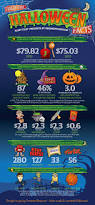 halloween ornaments costumes u0026 candy an infographic of fun facts