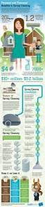 personal and financial benefits to spring cleaning visual ly