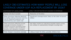 expect the cbo to estimate large coverage losses from the gop