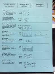 Thinking Map Thinking Maps Highlands Core