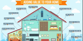 ways to increase home value renovation tips to increase home value sotech asia blog