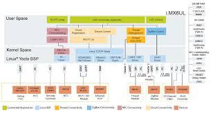 modular iot gateway reference design nxp
