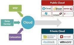 Syntel Service Desk Cloud Computing Services Cloud Migration Service Service
