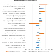 salaire bureau d ude salaire ingénieur civil en belgique en 2017 onlyengineerjobs be