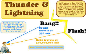 What Travels Faster Light Or Sound A Cyberphysics Page