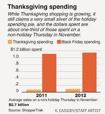 marketing trends thanksgiving