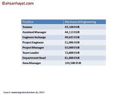 civil engineering jobs in india salary tax what is the average salary in germany for a mechanical engineer