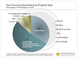 san francisco neighborhood home price tables paragon