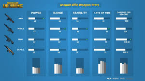 pubg gun stats playerunknown s battlegrounds weapons list best weapons tier list