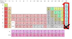 gases on the periodic table noble gases uncyclopedia fandom powered by wikia