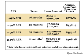 how to calculate monthly loan payments how to determine the down payment on a car yourmechanic advice