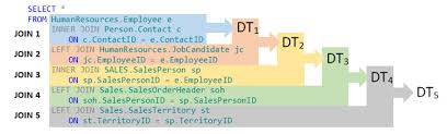 Join Three Tables Sql Multiple Joins Work Just Like Single Joins In Sql Server