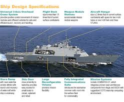 lcs the usa u0027s littoral combat ships
