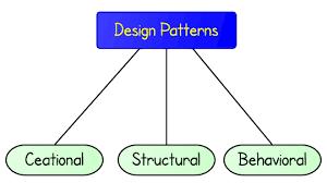 design pattern php là gì design patterns in php part 1 basics prowareness developer s blog