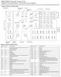 drock96marquis u0027 panther platform fuse charts page
