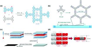 Two dimensional light emitting materials preparation properties