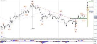 Bull Flag Usd Jpy Is Building A Bull Flag Pattern Back To A Strong Support